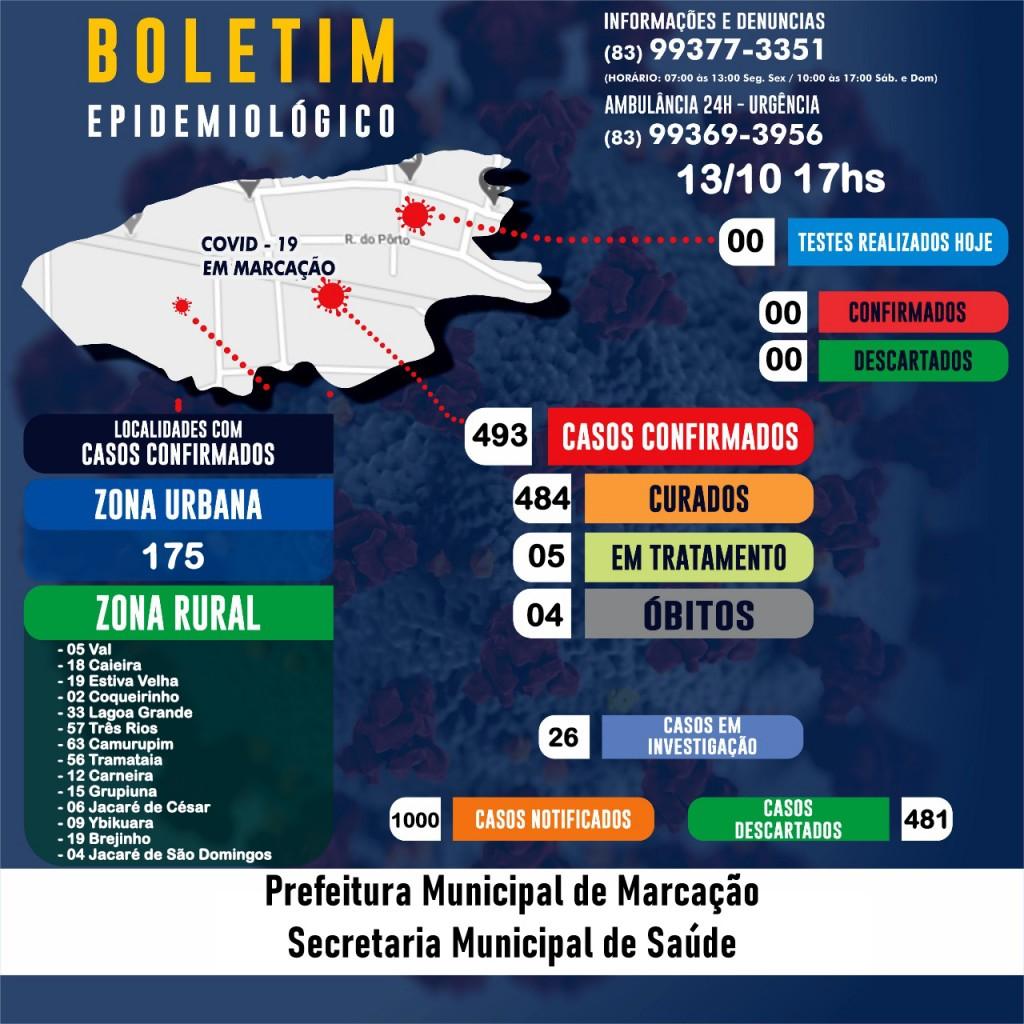 BOLETIM EPIDEMIOLÓGICO EM 13/10/2020