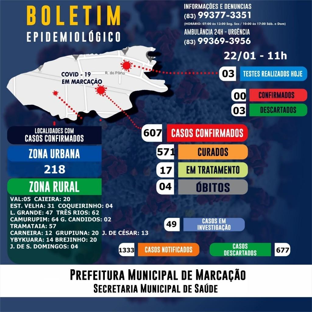 BOLETIM EPIDEMIOLÓGICO EM 22/01/2021